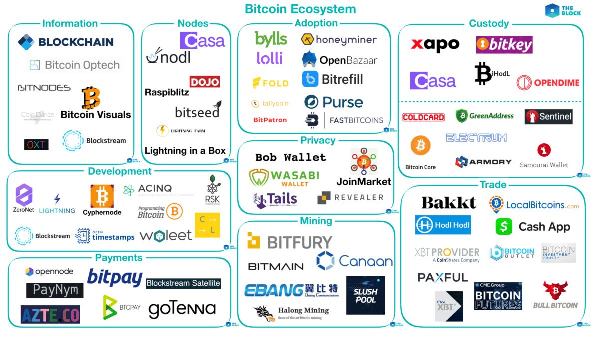 bitcoin ekosistema