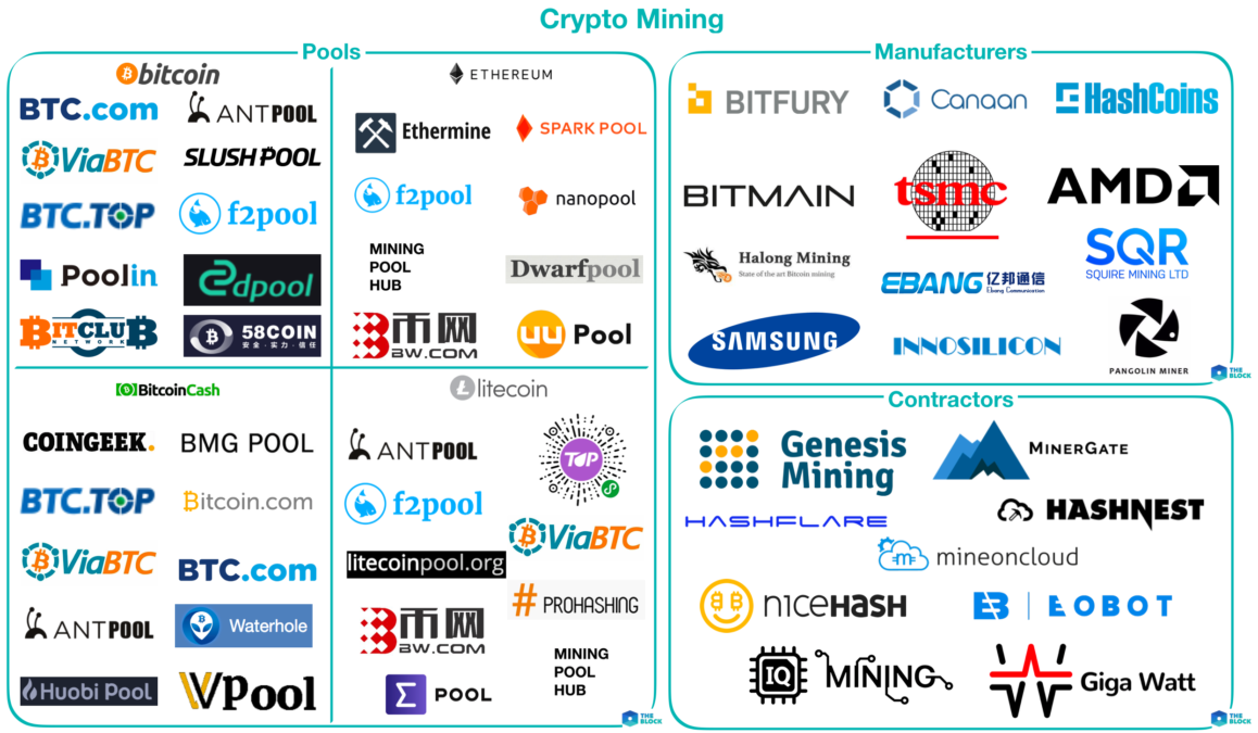Mapping out crypto mining - The Block