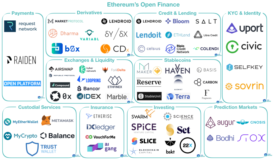 Mapping out Ethereum's 'Open Finance' - The Block