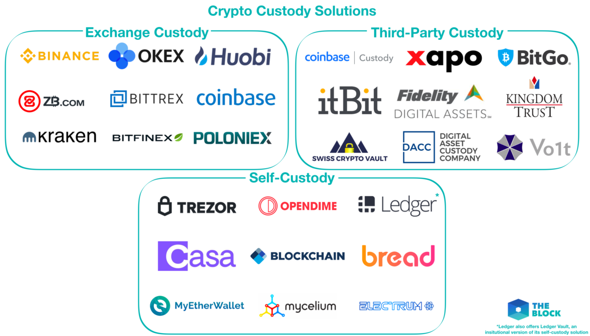 Mapping out crypto custody solutions - The Block