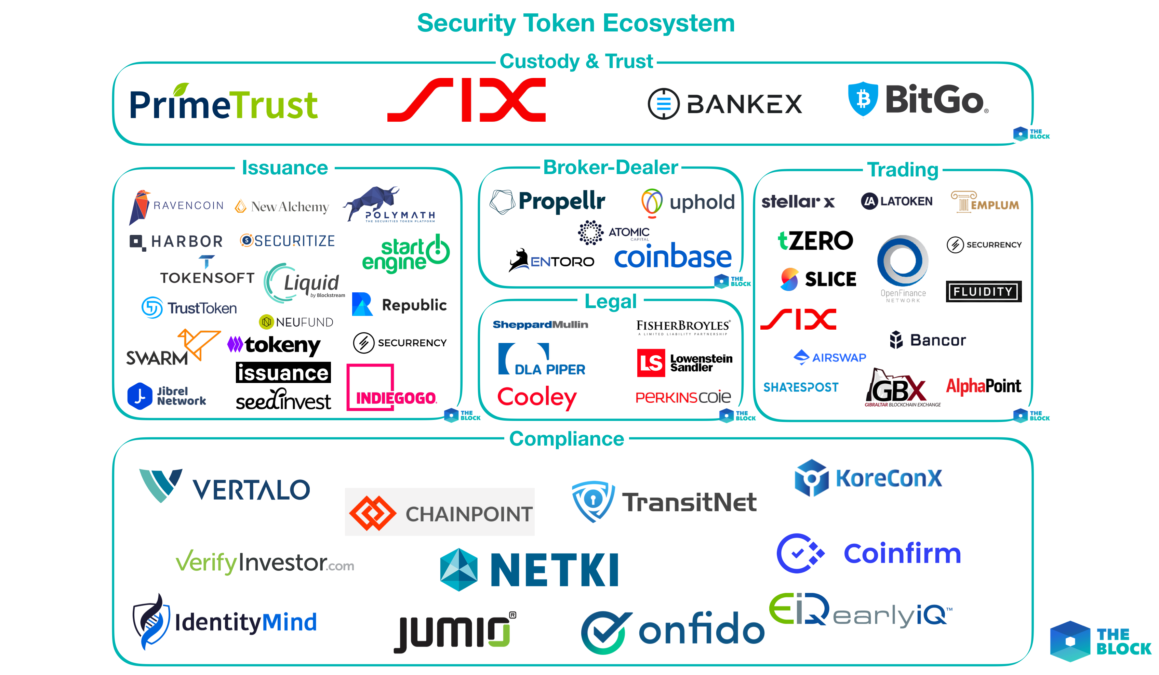 Mapping out the Security Token Ecosystem - The Block