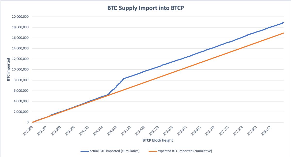 Coinmetrics report: Over 2 million Bitcoin Private tokens