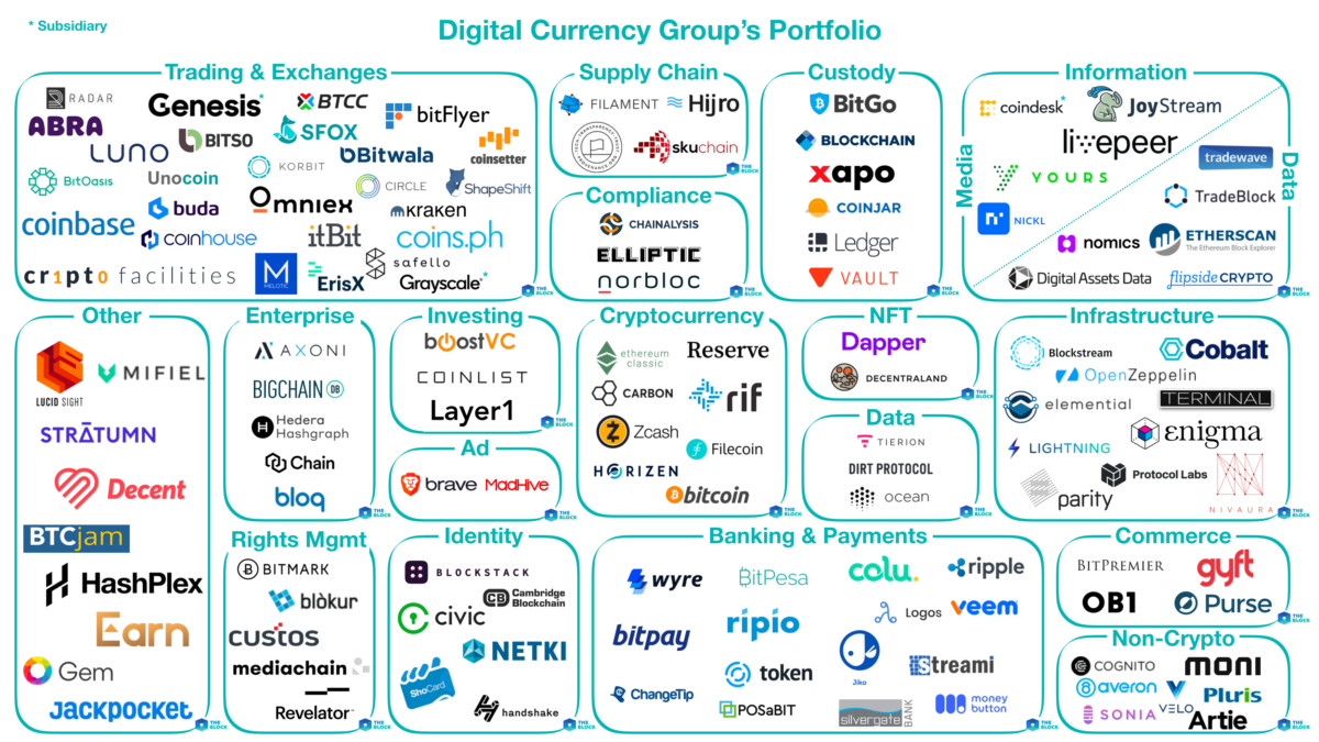 Mapping out Digital Currency Group's Portfolio - The Block