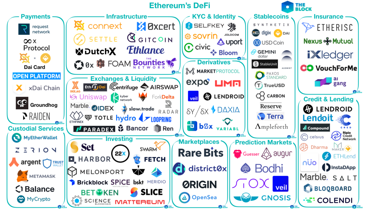 Mapping out Ethereum's DeFi - The Block