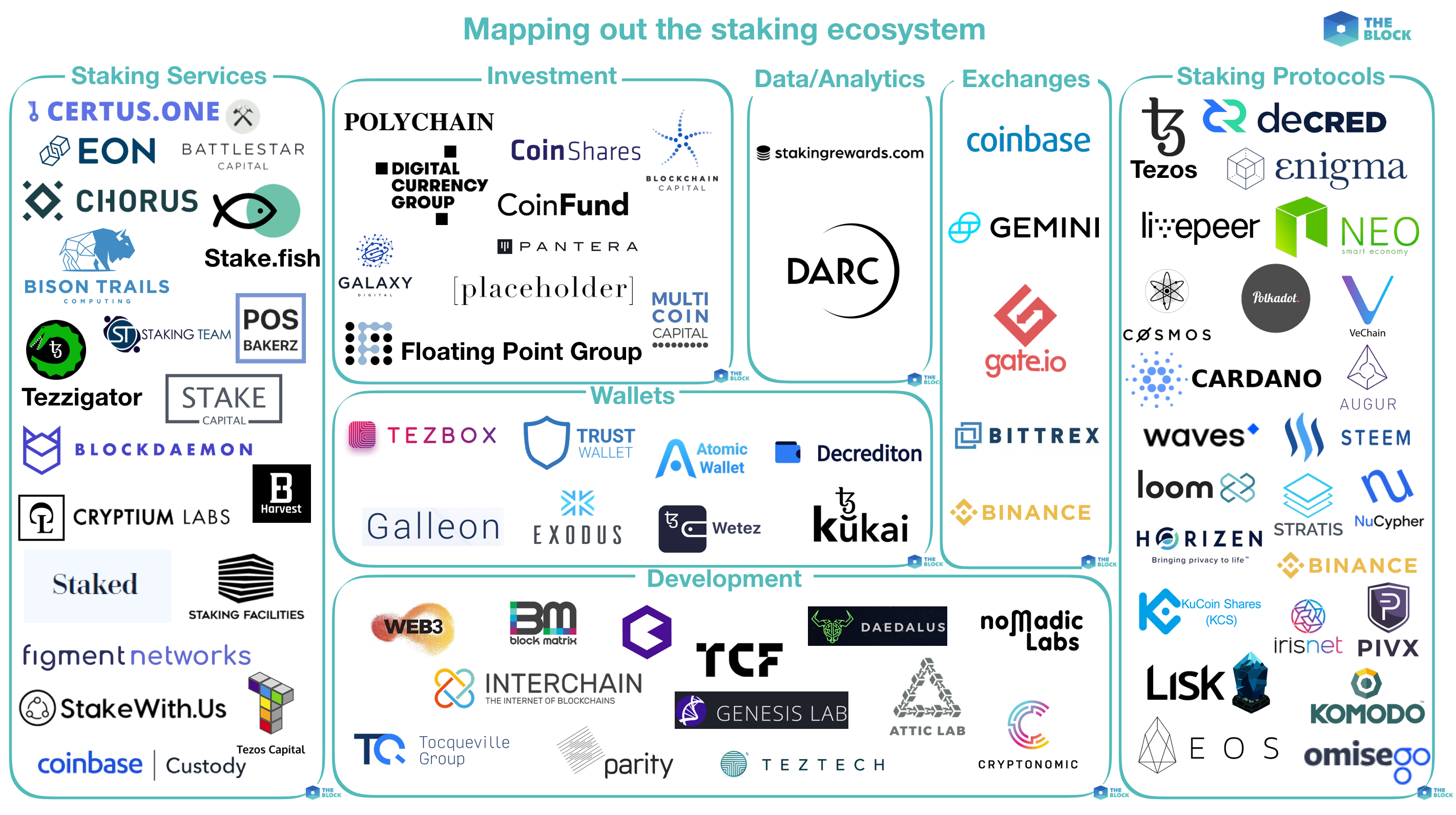 Mapping out the staking ecosystem - The Block