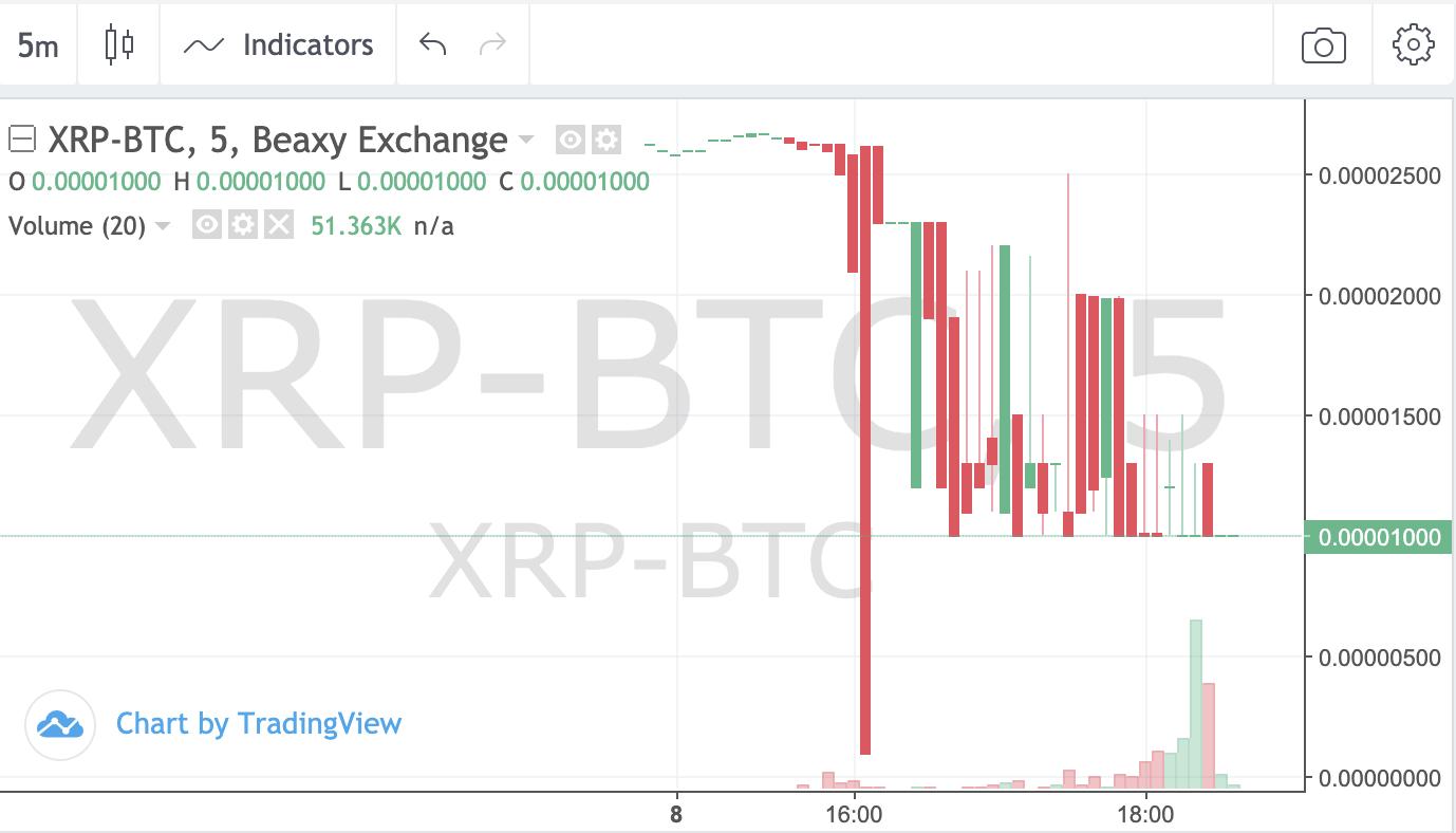 Crypto custodian BitGo says Xapo clients are 'extremely