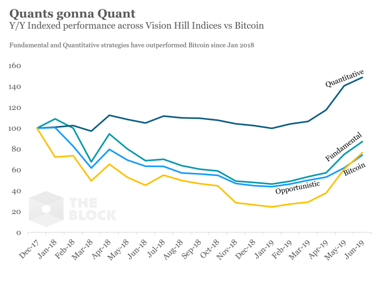 Bitcoin outperformed Vision Hill Crypto Fund Composite index