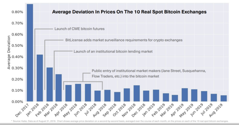 Bitwise pitches SEC for Bitcoin ETF in new presentation, saying market has become 'efficient'