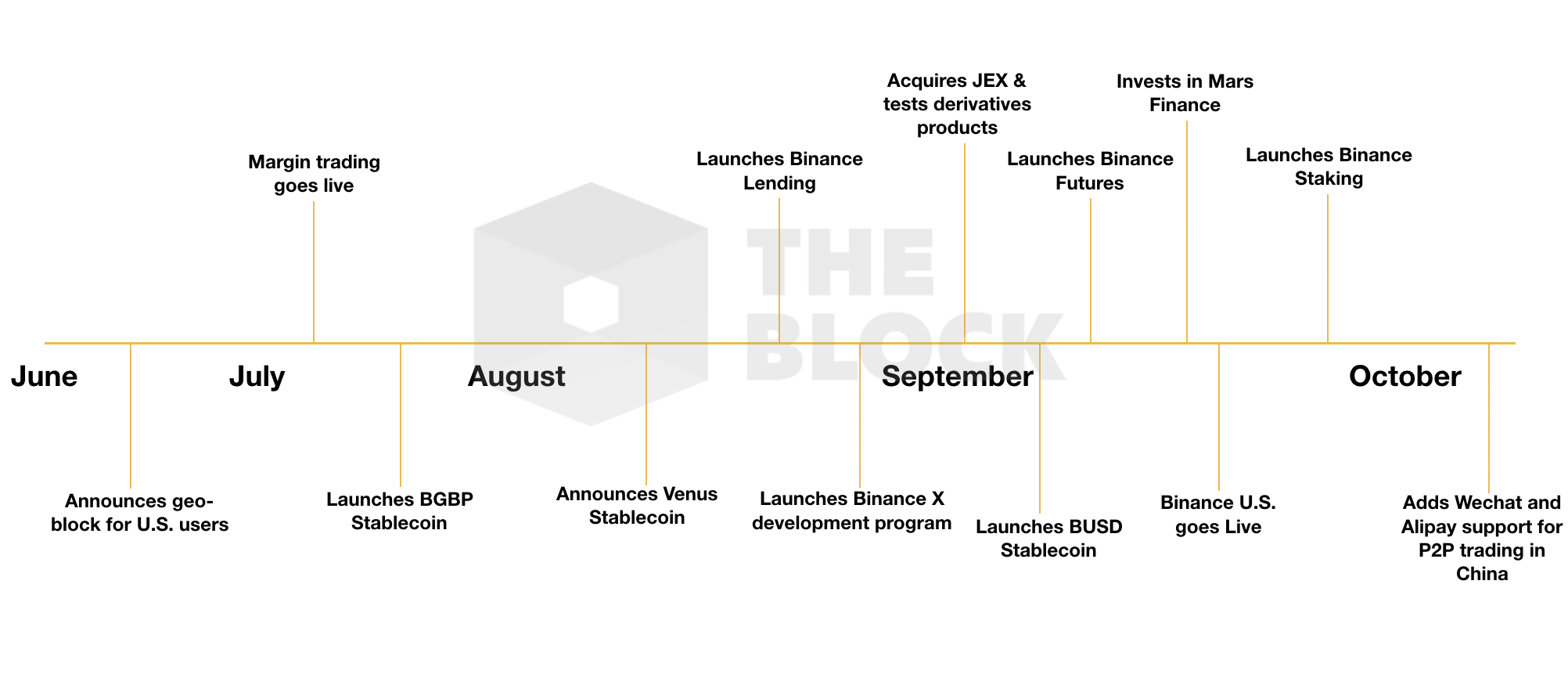 Behind Binance's 20+ news announcements in H2 2019, its ambition to retract lost markets and snatch a new one