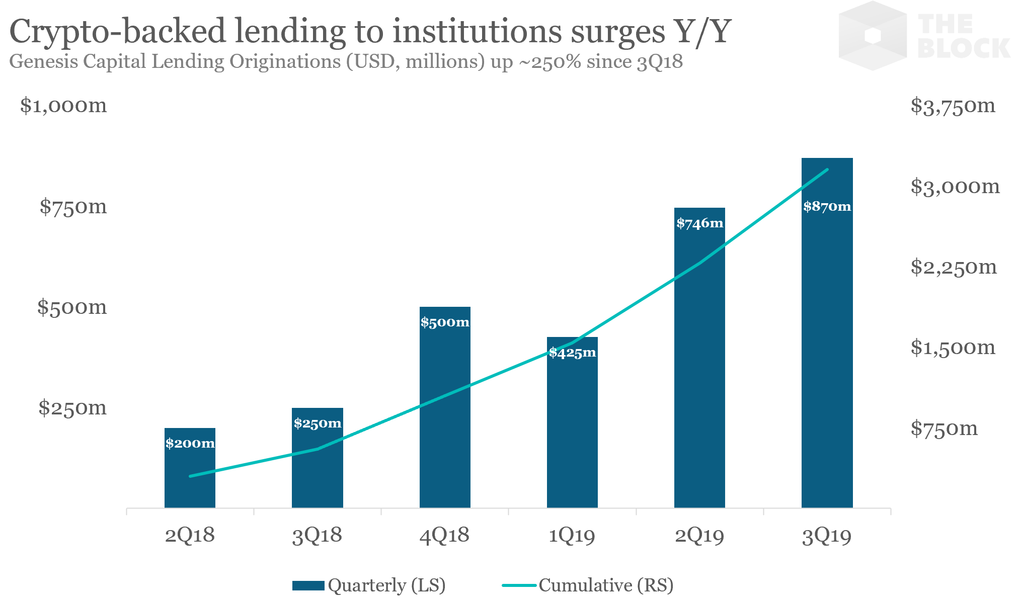 Genesis Capital Q3 lending report shows a surge in demand for BTC-backed cash loans