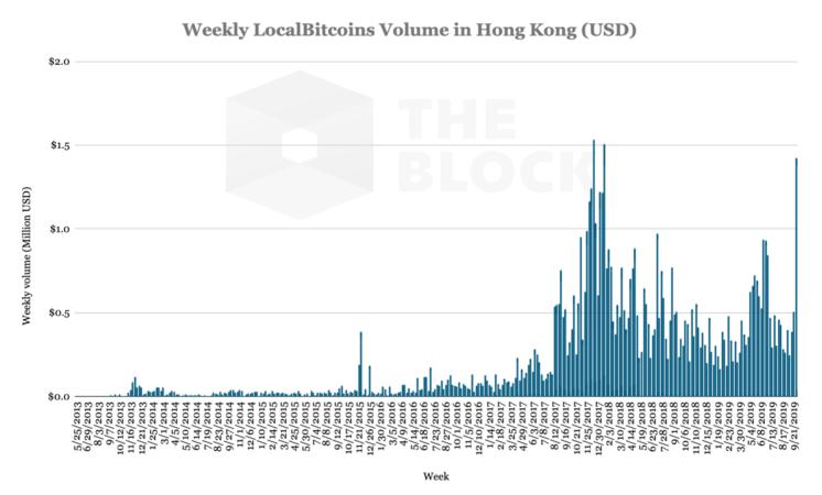 Las cifras de negociación de Bitcoins en Hong Kong son explicadas por la coyuntura