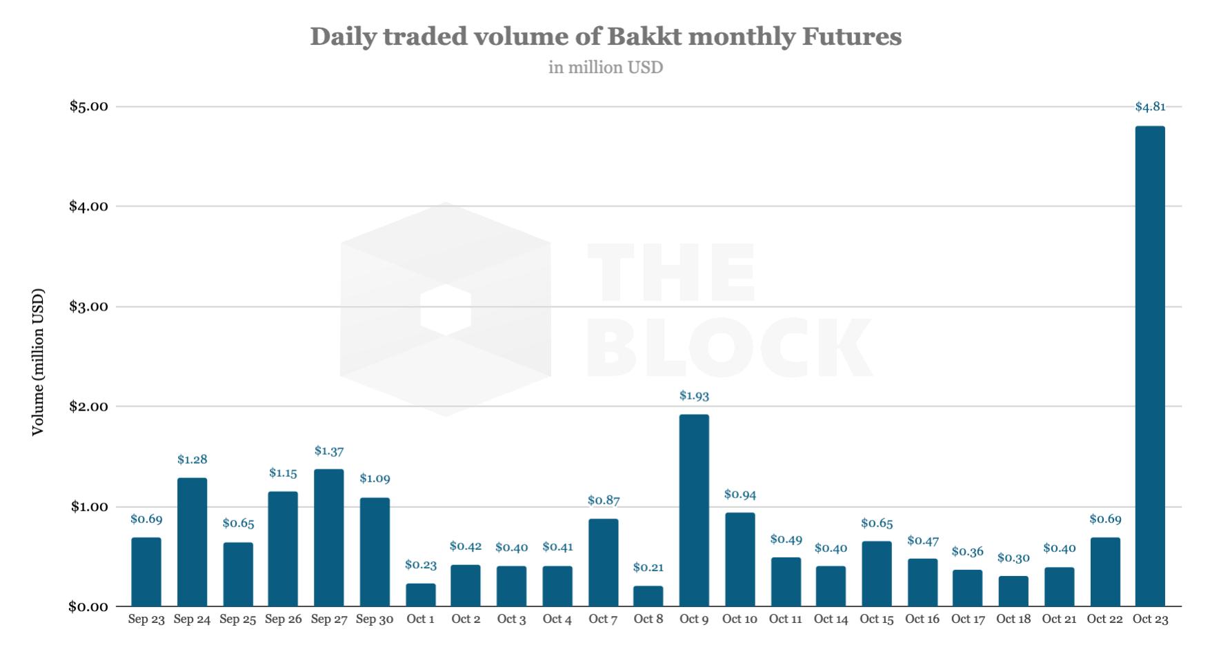 Trading volume bitcoin futures