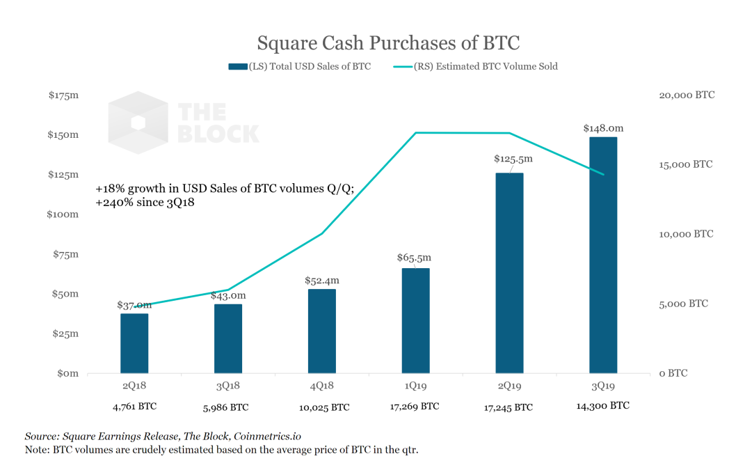 Square Cash App Q3 bitcoin sales topped a record 8 million, up over 245% since last year
