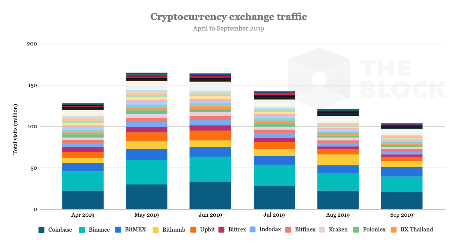 Crypto exchanges experiencing a steady drop in traffic since June, suggesting declining retail interest