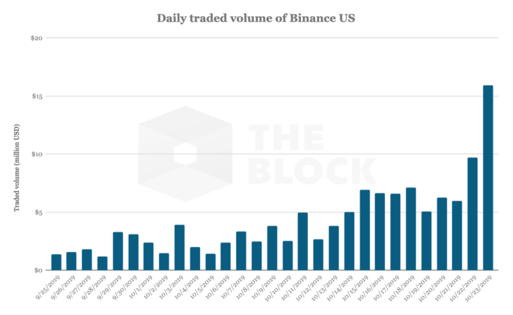 Binance US supports debit card on-ramp as volumes top million