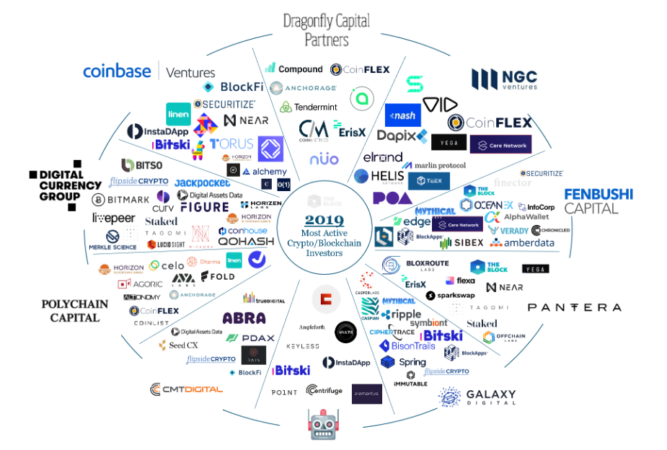 Image result for Top crypto investors overwhelmingly invest in trading services and exchanges: The Block research