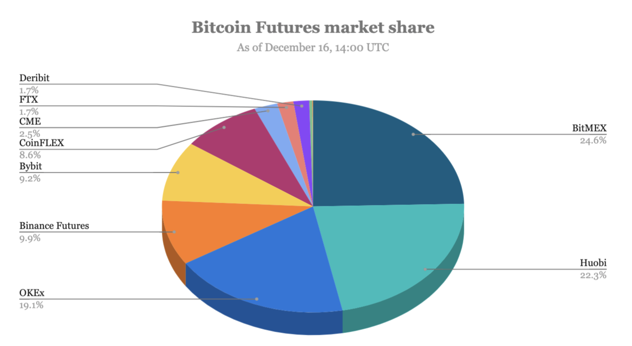 bitcoin market share cryptocurrency
