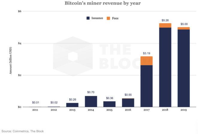 Cifras de los mineros Bitcoin