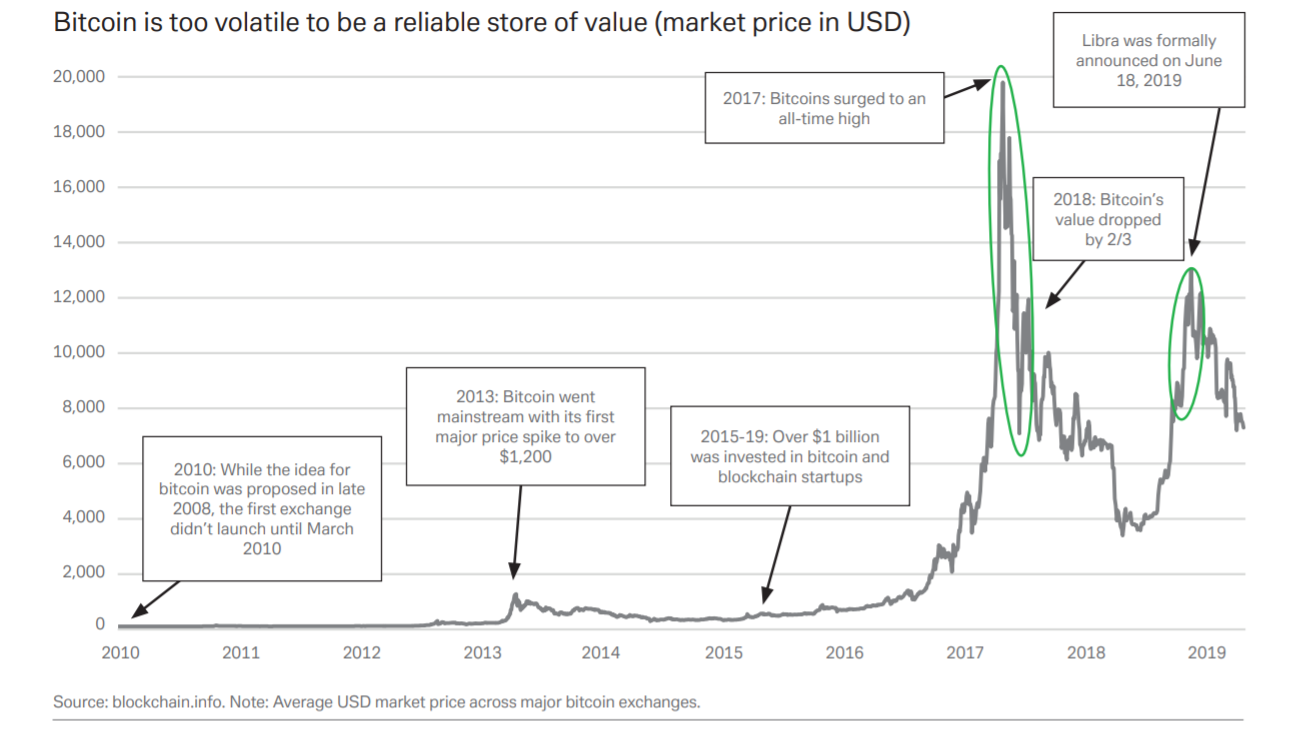 ธนาคารดอยซ์แบงก์ เชื่อว่า bitcoin มีความผันผวนสูง ยากที่จะเป็นตัวเก็บมูลค่า (store of value) ที่น่าเชื่อถือ