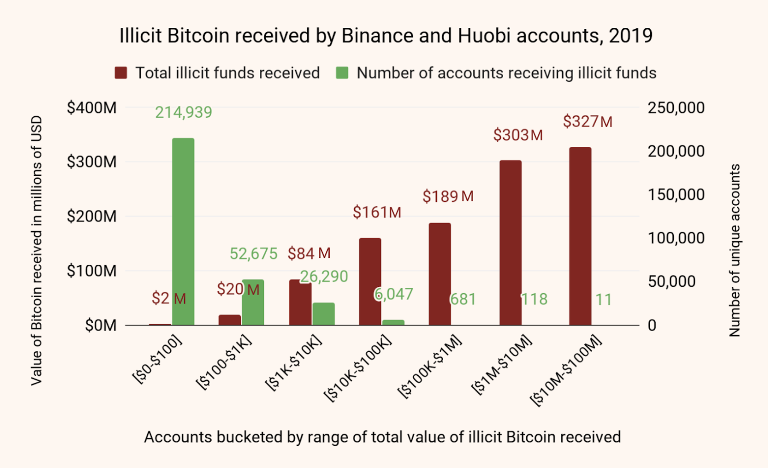 Chainalysis เผย อาชญากรส่ง Bitcoin ราว $2.8 พันล้านดอลลาร์ ผ่านตลาด Exchange ชื่อดัง
