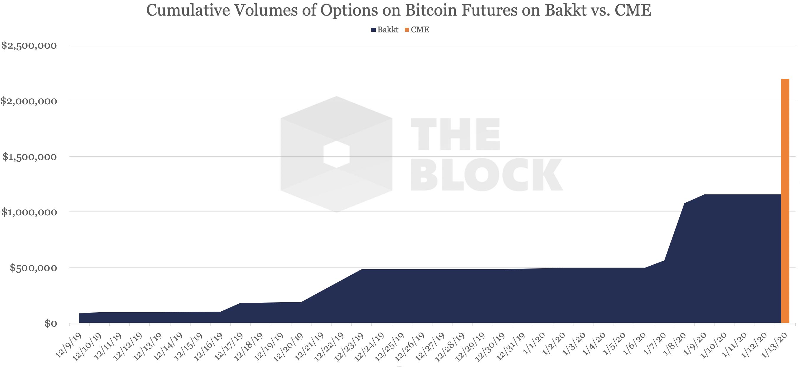 opțiuni cme bitcoin