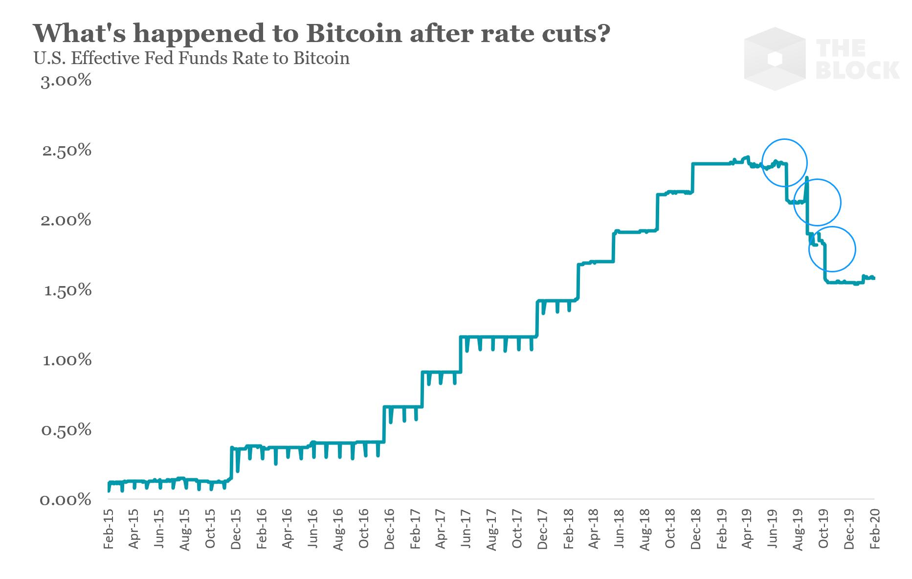 ผลวิจัยพบ ช่วงเฟด (Fed) ลดอัตราดอกเบี้ยนโยบาย Bitcoin มิใช่สินทรัพย์ปลอดภัย (Safe Haven)