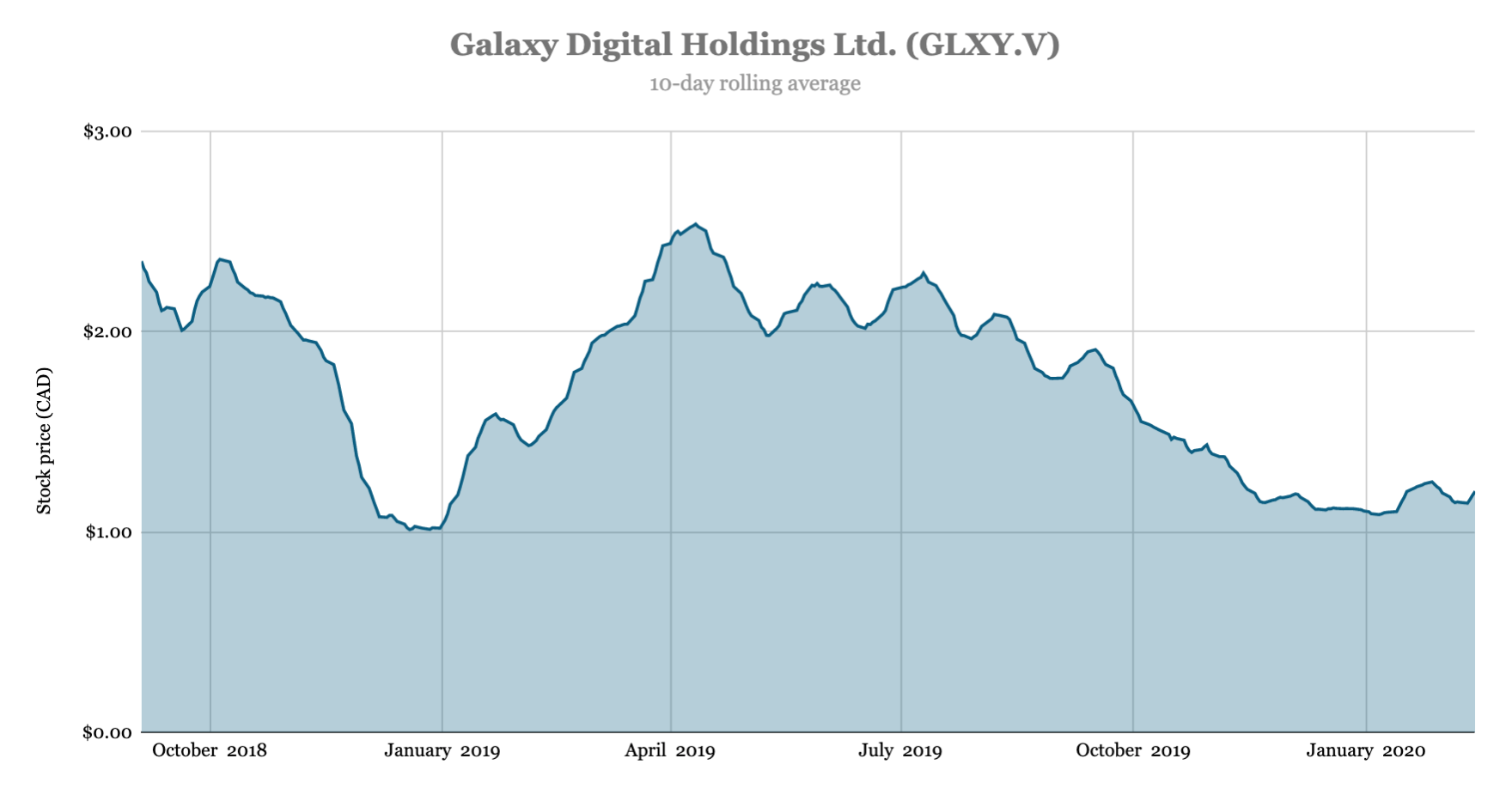 Galaxy Digital shaves 15% of global staff– report