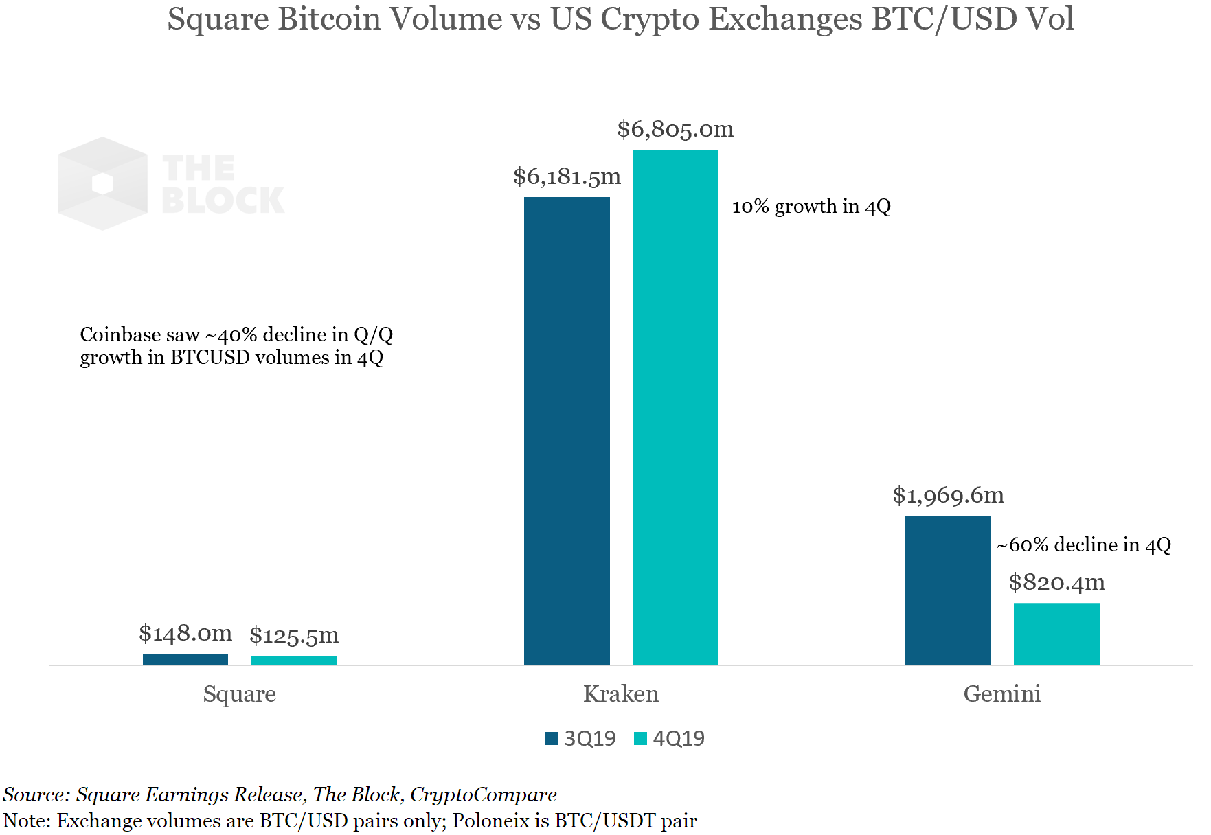 Square sold over half a billion worth of bitcoin in 2019, and outpaced broader crypto exchange volume growth in 4Q