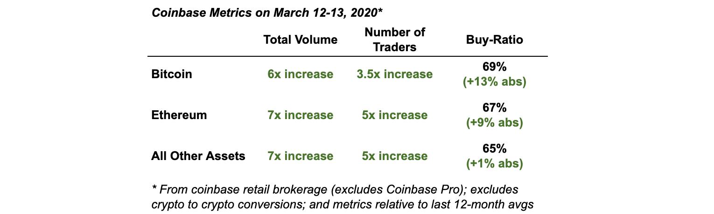Coinbase เผย ลูกค้ารายย่อยซื้อ Bitcoin มากที่สุดในช่วงตลาดร่วงหนัก