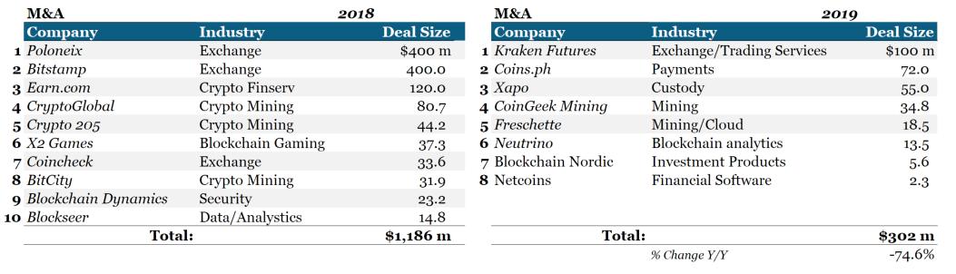 Binance ใกล้ปิดดีลซื้อกิจการ CoinMarketCap แล้ว มูลค่าสูงถึง $400 ล้านดอลลาร์