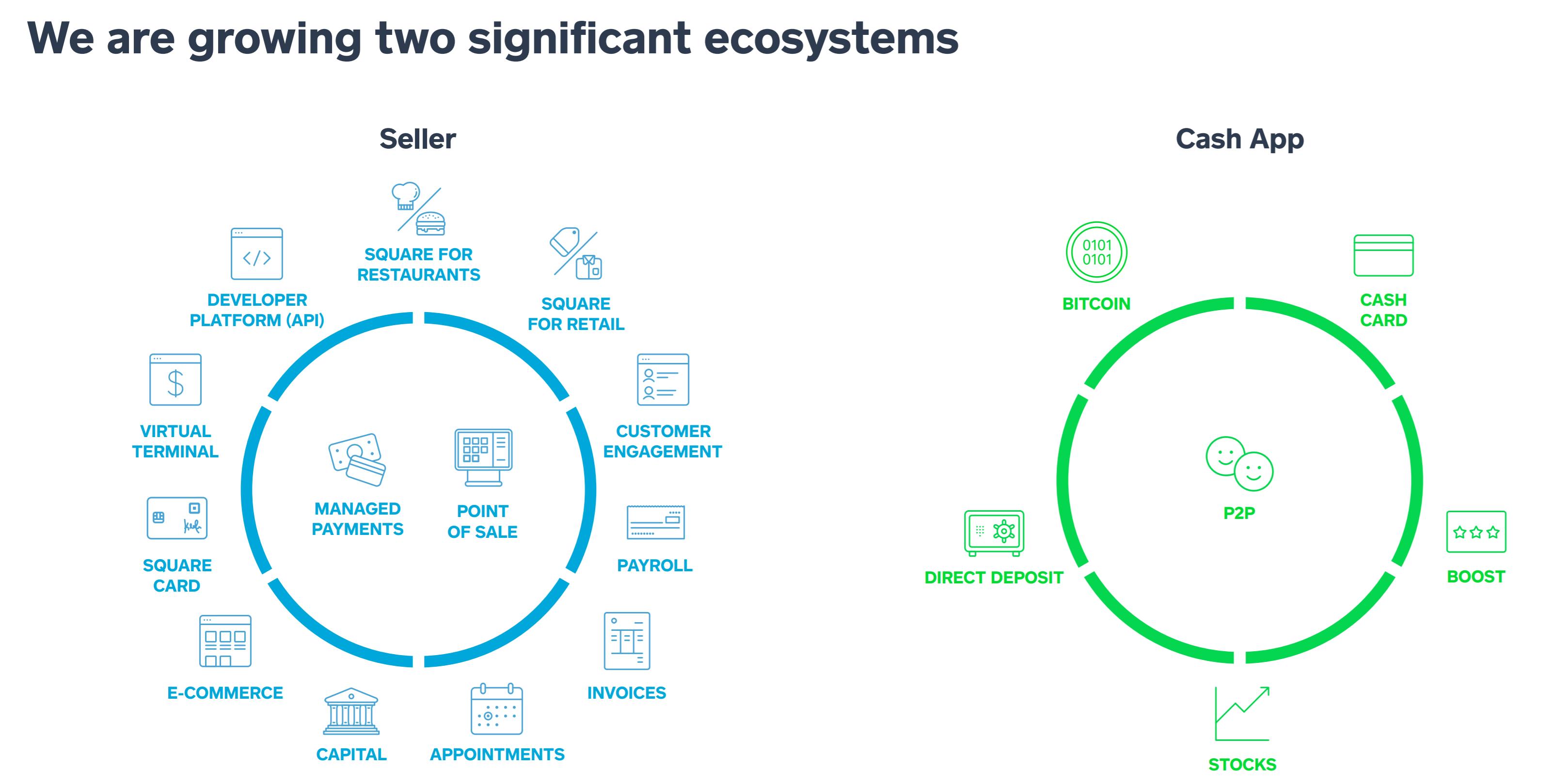 Square เผยมีผู้ใช้งาน Cash App เพิ่มมากขึ้น ช่วงตลาดผันผวนและวิกฤติโคโรนาไวรัส
