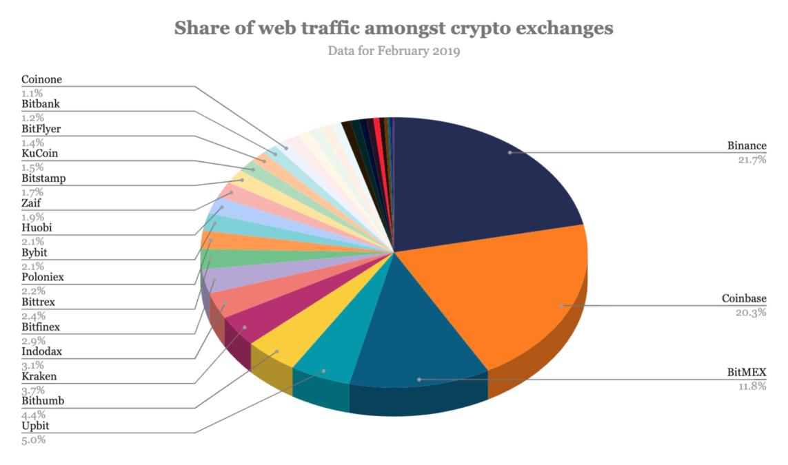 Kripto para borsaları web trafiği yüzdeleri
