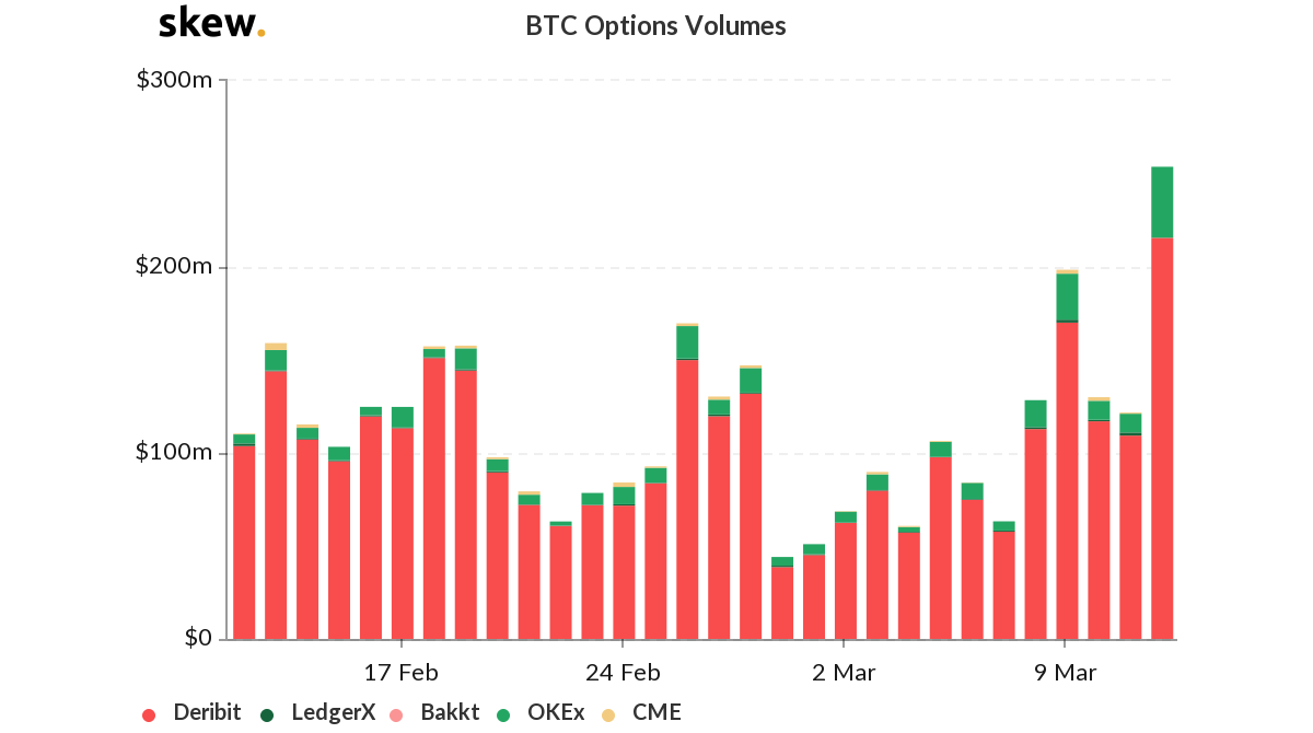 Volume of options contracts traded in 2020