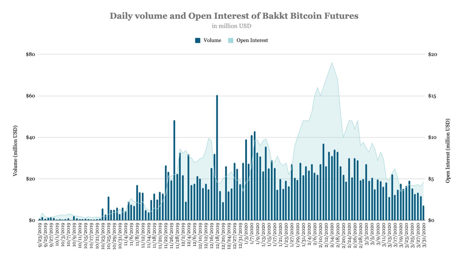 ปริมาณซื้อขาย Bitcoin futures ของตลาด CME และ Bakkt ในเดือนมีนาคม ลดลงมาก