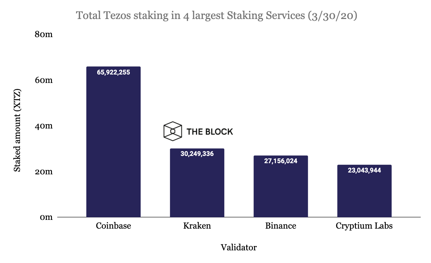 Coinbase Custody is the biggest Tezos staking service, despite charging higher fees