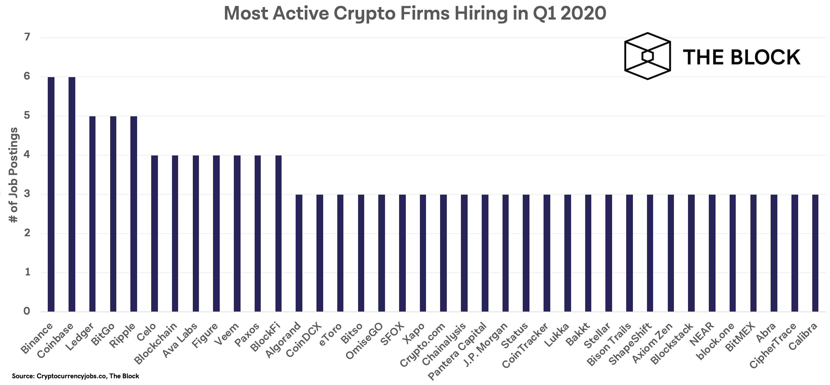 Binance, Coinbase ว่าจ้างงานมากที่สุดในวงการคริปโต ในไตรมาสแรกของปี 2020