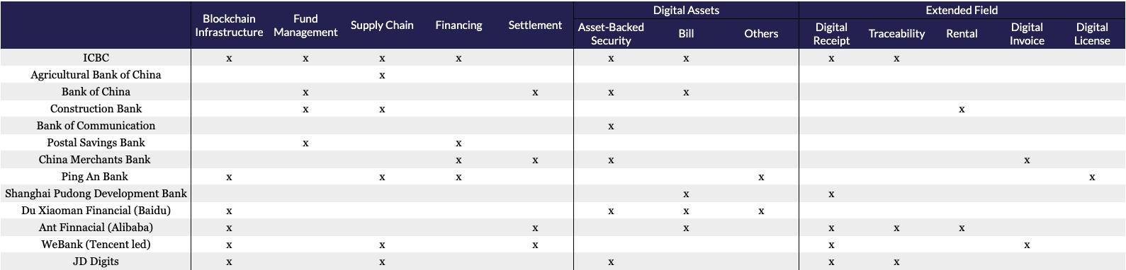 blockchain finančni aplikace