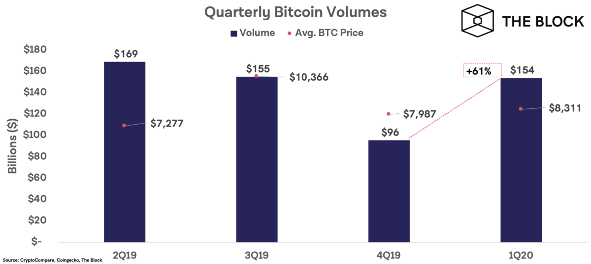The increase in bitcoin volume exchanged on major exchanges is clear. Source: The Block