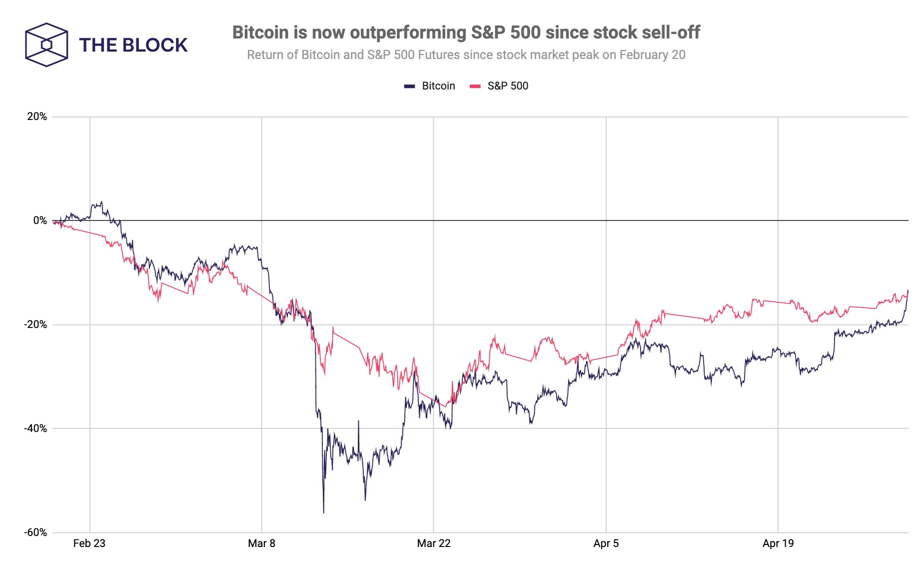 Bitcoin vs piața bursieră: există sau nu o corelație?
