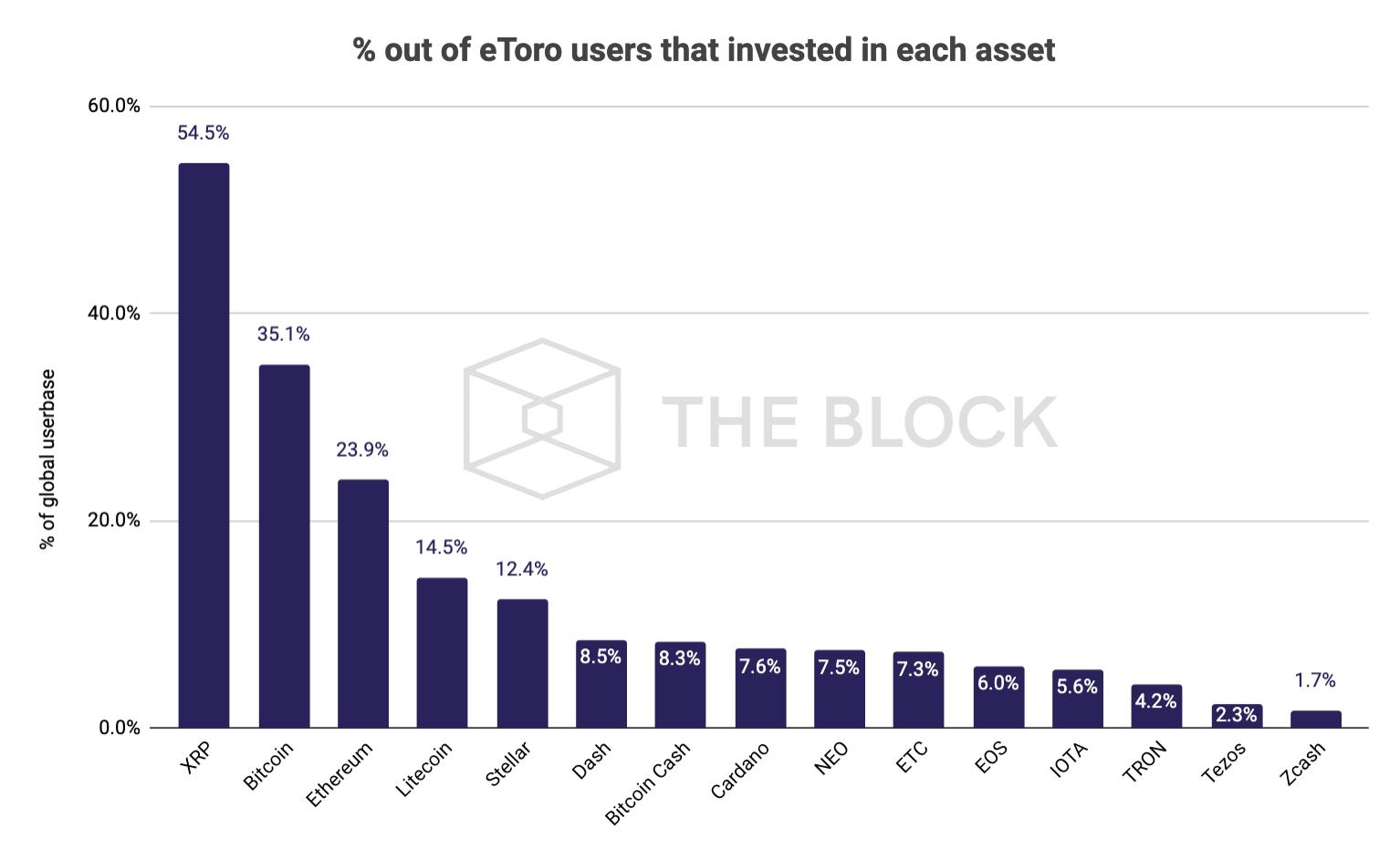 ผู้ใช้งาน eToro จากทั่วโลก มากกว่าครึ่งลงทุนใน XRP