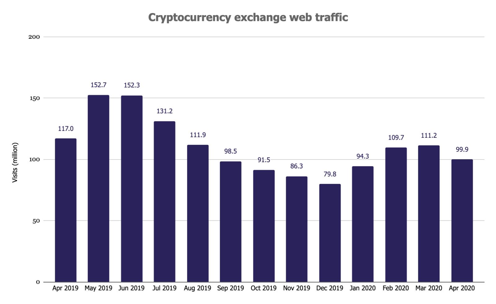 จำนวนผู้เยี่ยมชม (Web traffic) ตลาดซื้อขายคริปโตในเดือนเมษายนลดลง เมื่อเทียบกับเดือนมีนาคม