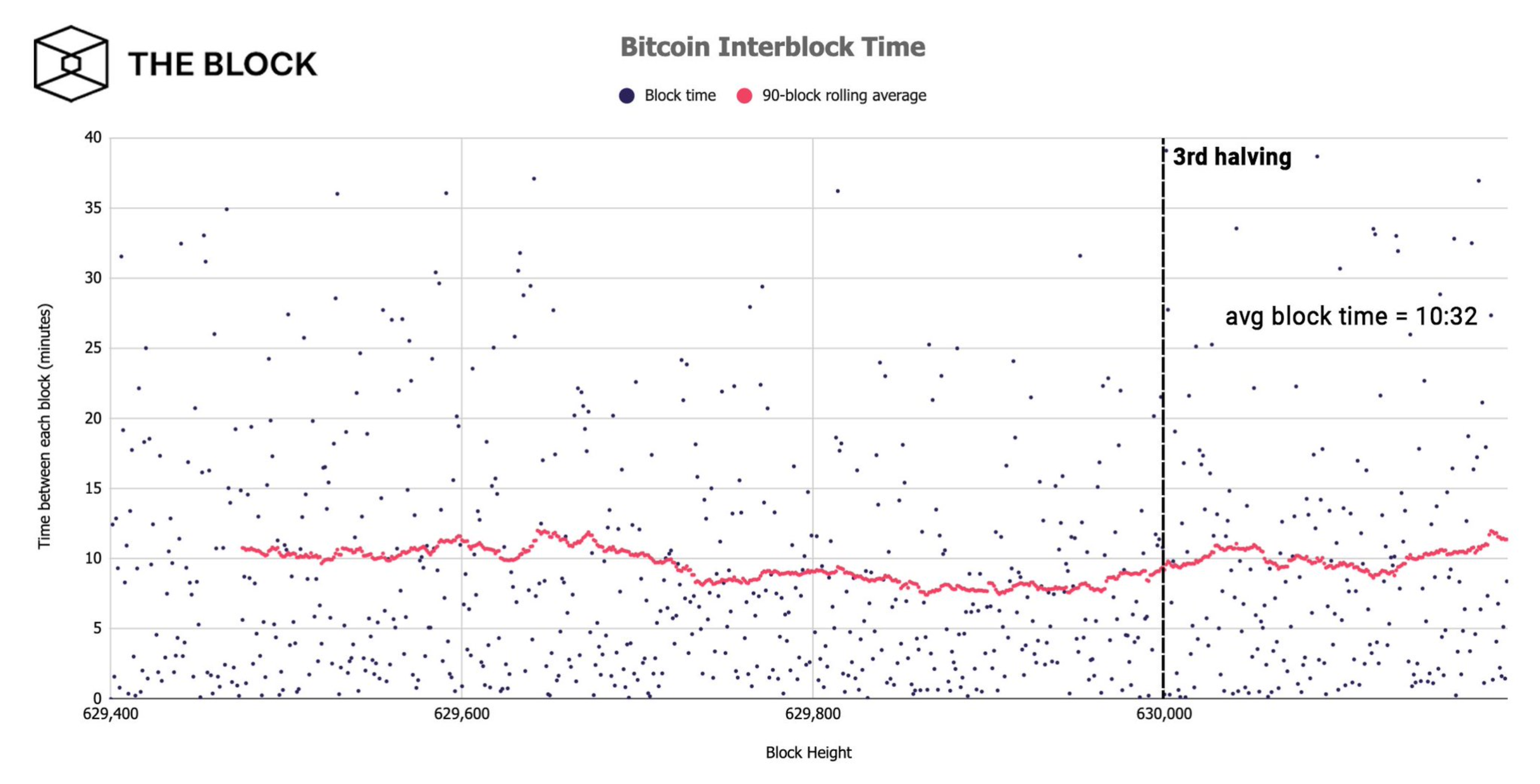 Bitcoin's hash rate appears to drop 16% after miner revenue declines by 44%
