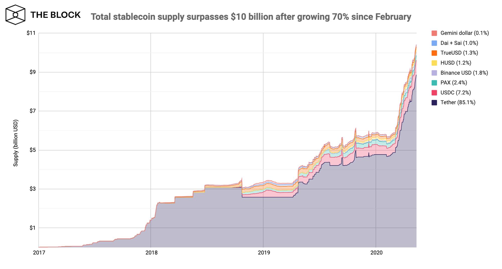 Crecimiento de las stablecoins en los últimos años