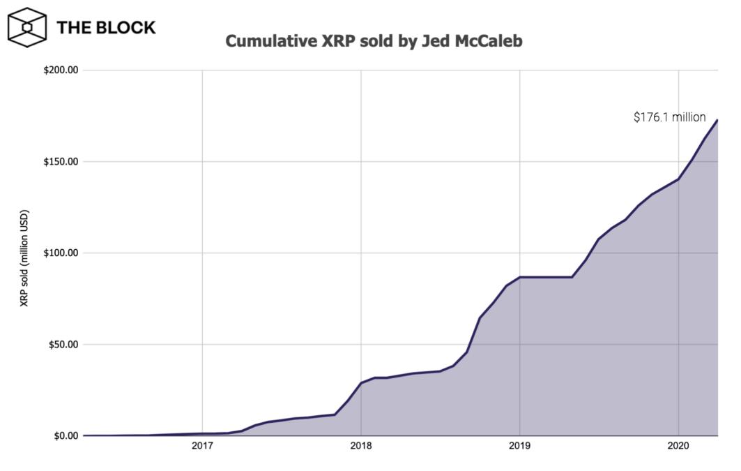 XRP cumulativo vendido por Jed McCaleb. Fonte: The Block