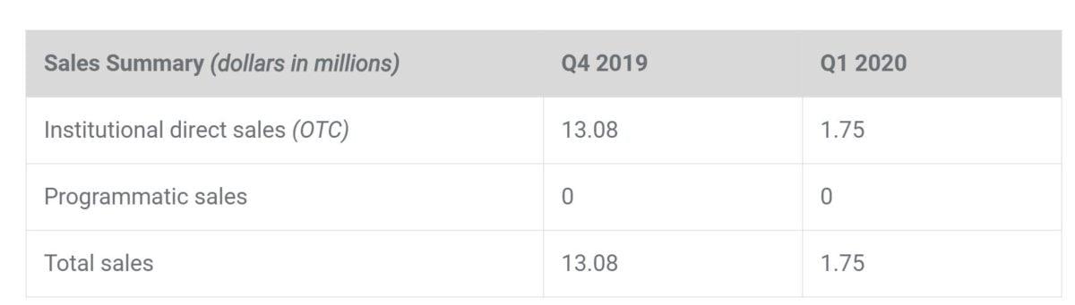 ยอดขาย XRP ของ Ripple ต่ำสุดในไตรมาสแรก ของปี 2020