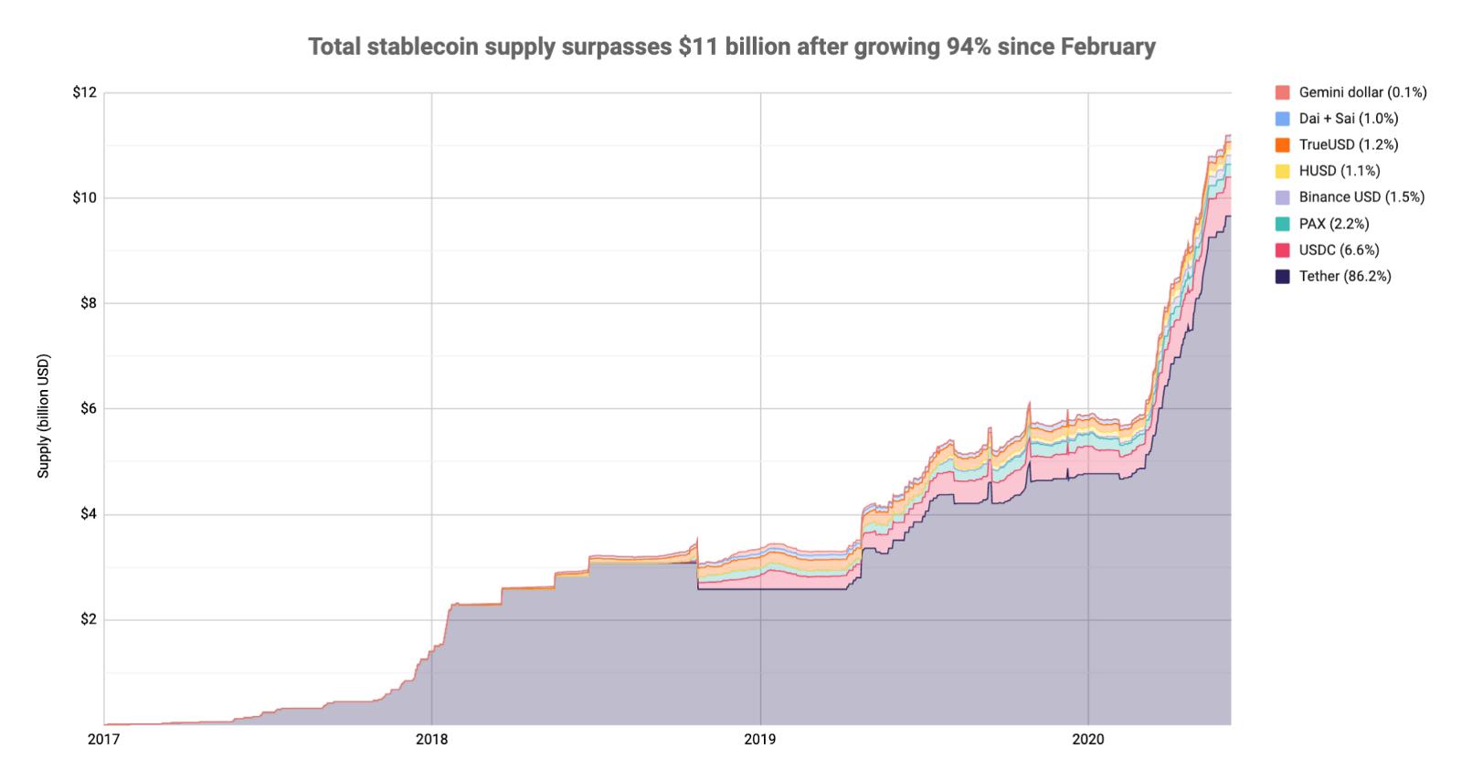 อุปทานทั้งหมด (Total Supply) ของเหรียญ Stablecoin เติบโต 94% นับตั้งแต่ต้นเดือนกุมภาพันธ์