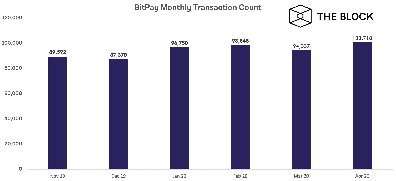 Bitcoin ยังคงเป็นวิธีการชำระเงินที่โดดเด่น ประมาณ 90% บนแพลตฟอร์ม BitPay