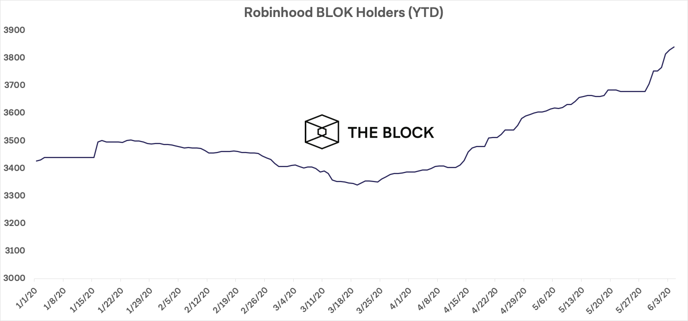 barclay cryptocurrency trader index robinhood