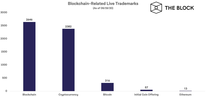 คำว่า 'Blockchain' และ 'Cryptocurrency' ถูกใช้งานในเครื่องหมายการค้าที่เกี่ยวข้องกับบล็อกเชนในสหรัฐฯ มากที่สุด