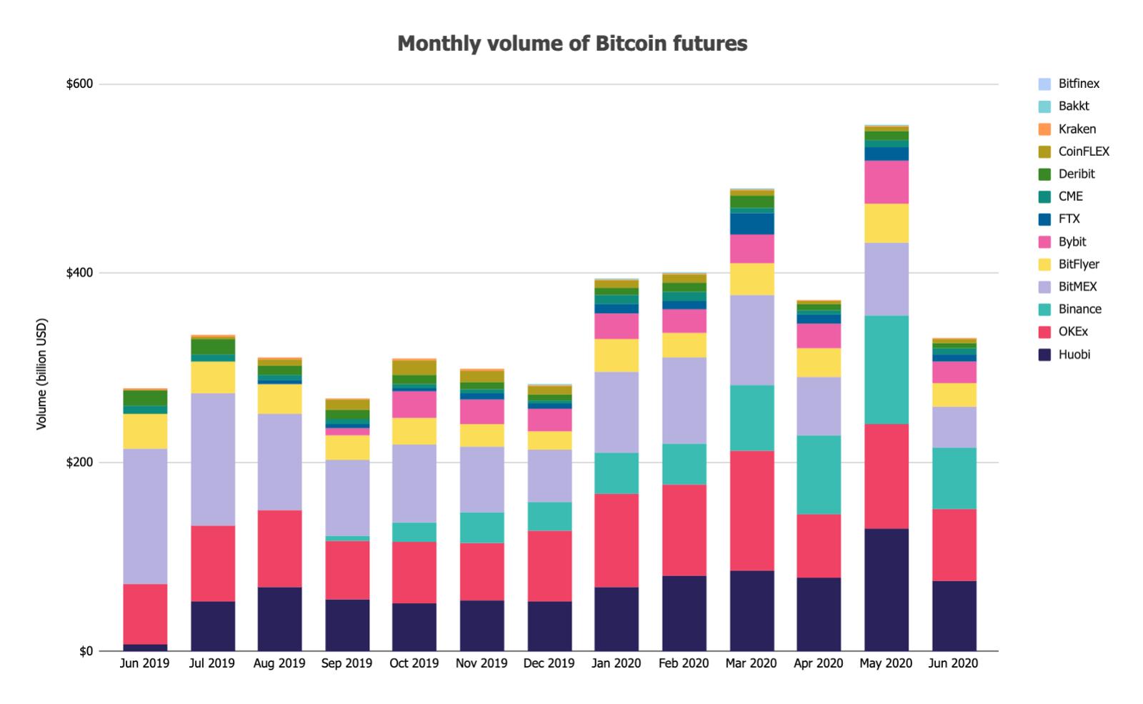 ปริมาณซื้อขายตลาดปอตบิตคอยน์ (Bitcoin spot) ลดลงมากกว่า 30% สวนทางตลาดกับตลาด DEX เพิ่มขึ้นมาก ในเดือนมิถุนายน